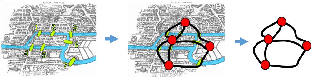 Eulers broer med kruver