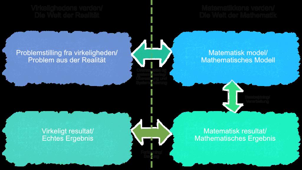 Model over processen ved matematisk modellering