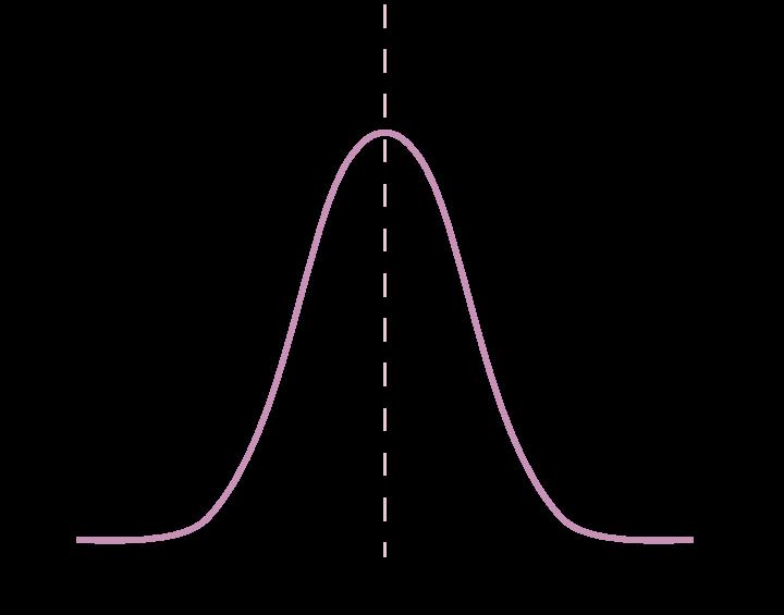 Graf med normalfordeling