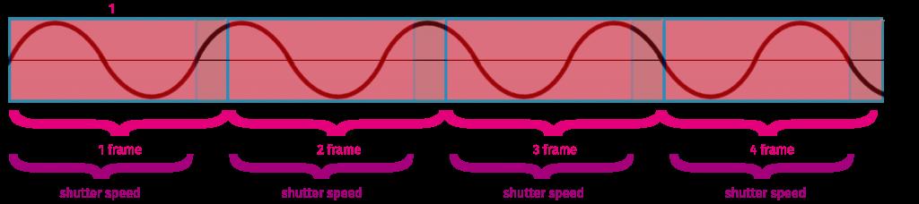 FPS vs shutterspeed