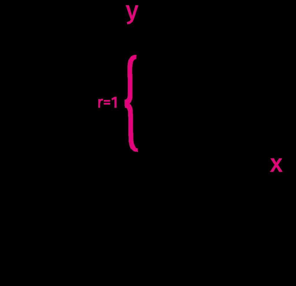 Enhedscirkel, r = 1