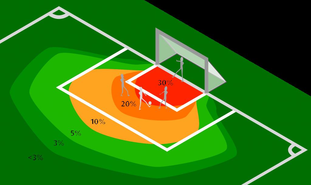 Expected goals heatmap med spillerchance